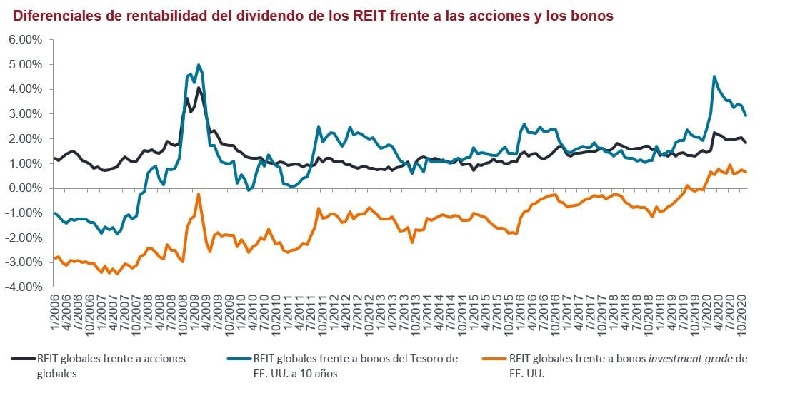 article-image_Global-real-estate-perception-is-not-reality_chart01_ES