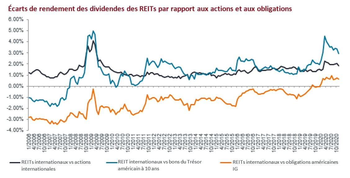 article-image_Global-real-estate-perception-is-not-reality_chart01_FR