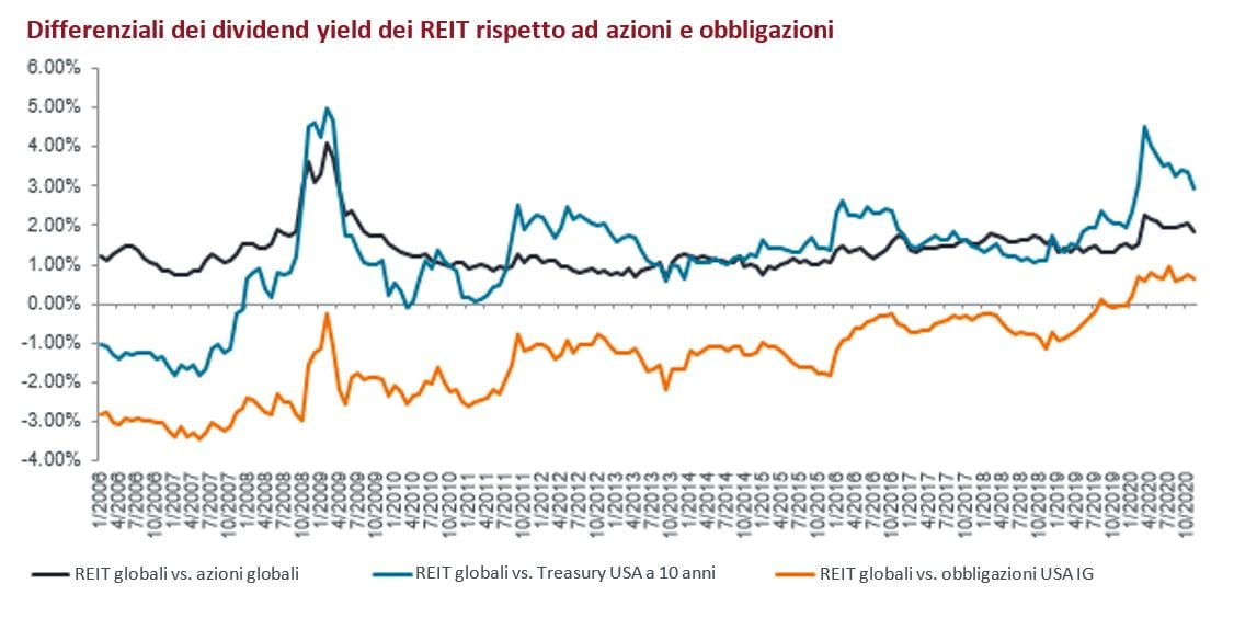 article-image_Global-real-estate-perception-is-not-reality_chart01_IT