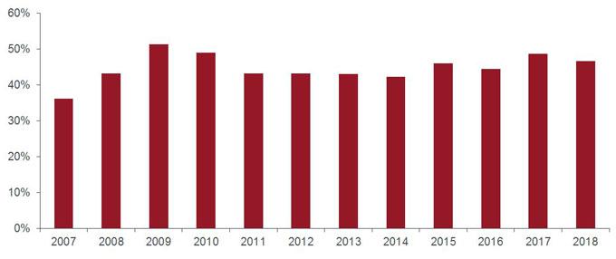 Leveraged loans — a look behind the headlines | Janus Henderson Investors