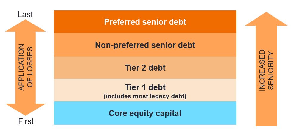 Bank bonds simplified regulatory classification