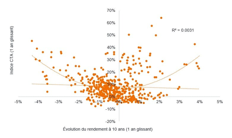 article-image_Rising-interest-rates-inflationary-regimes-and-CTA-returns_FR_chart03