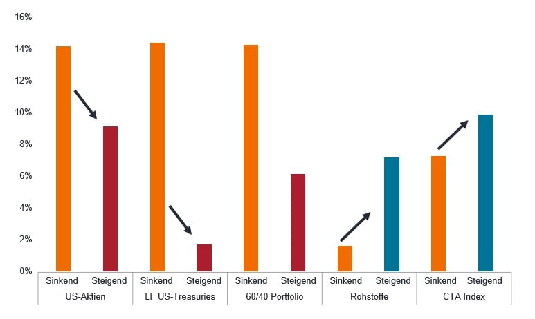 article-image_Rising-interest-rates-inflationary-regimes-and-CTA-returns_chart01_DE