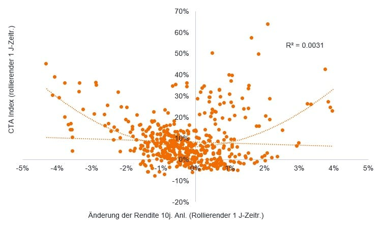 article-image_Rising-interest-rates-inflationary-regimes-and-CTA-returns_chart02_DE