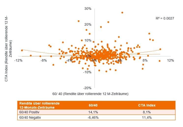 article-image_Rising-interest-rates-inflationary-regimes-and-CTA-returns_chart03_DE