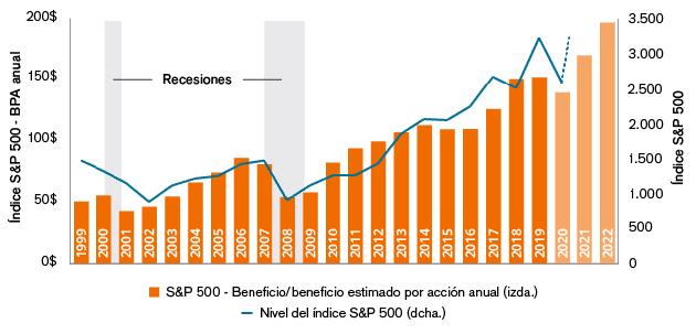 Index returns (%)