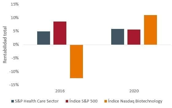 article-image_US-election-insights-healthcare-gains-an-edge_chart01_ES
