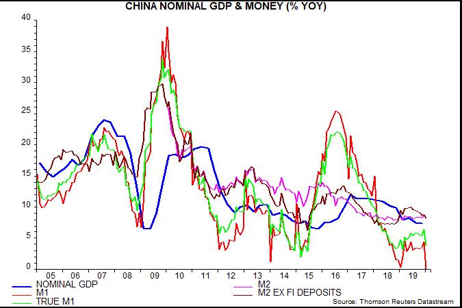 Chinese Money Trends Weak Before Virus