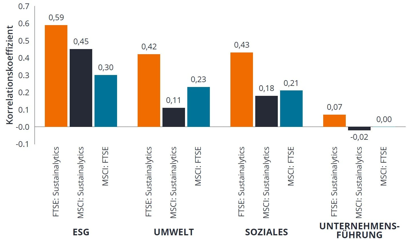 ESG scoring data can vary widely chart