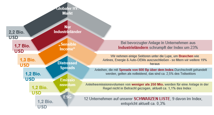 German Chart 01