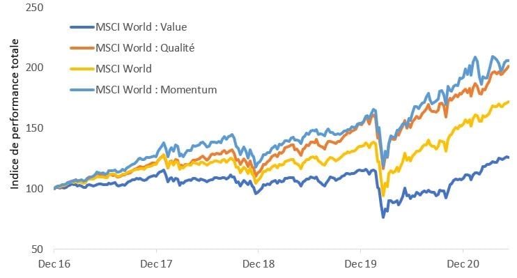 article-image_growth-value-just-fundamentals-please_chart01_FR
