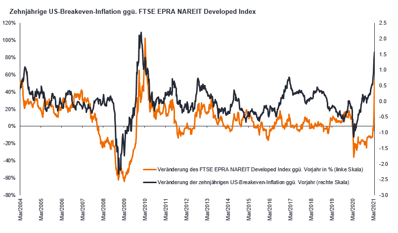 article-image_inflation-and-property-equities-time-to-get-real_chart01_DE