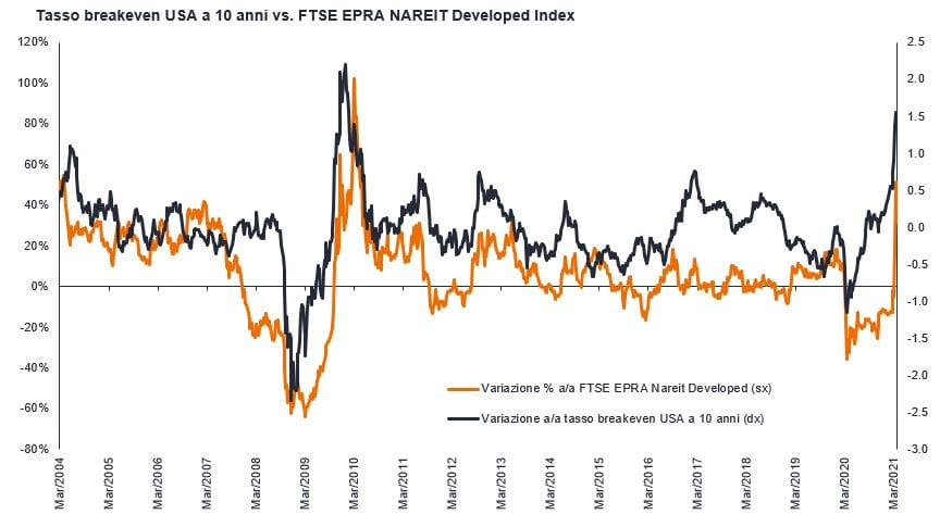 article-image_inflation-and-property-equities-time-to-get-real_chart01_IT