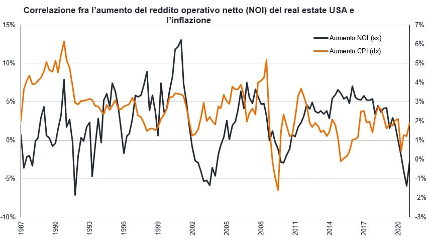 article-image_inflation-and-property-equities-time-to-get-real_chart02_IT