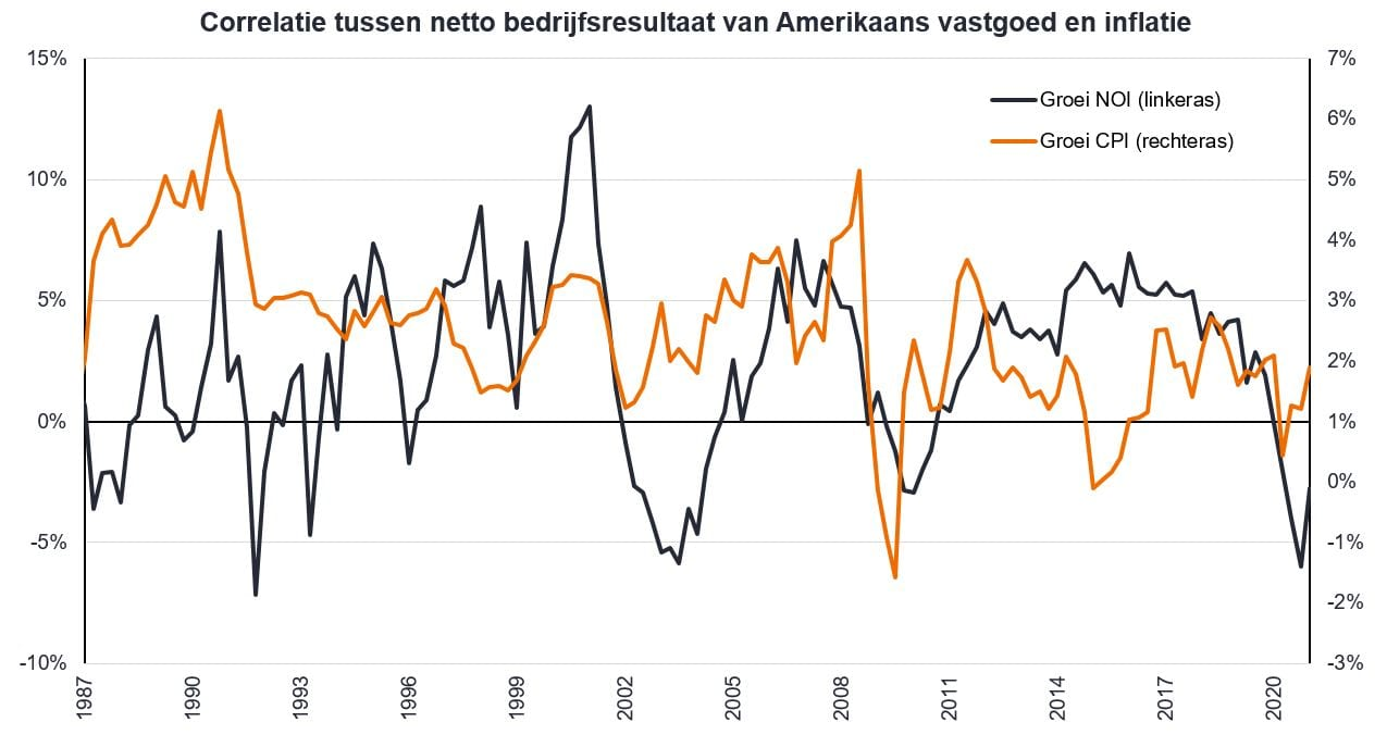 article-image_inflation-and-property-equities-time-to-get-real_chart02_NLD