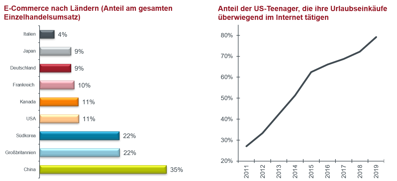 article-image_investing-in-real-estate-spotify-or-cassette-tape_chart01_DE