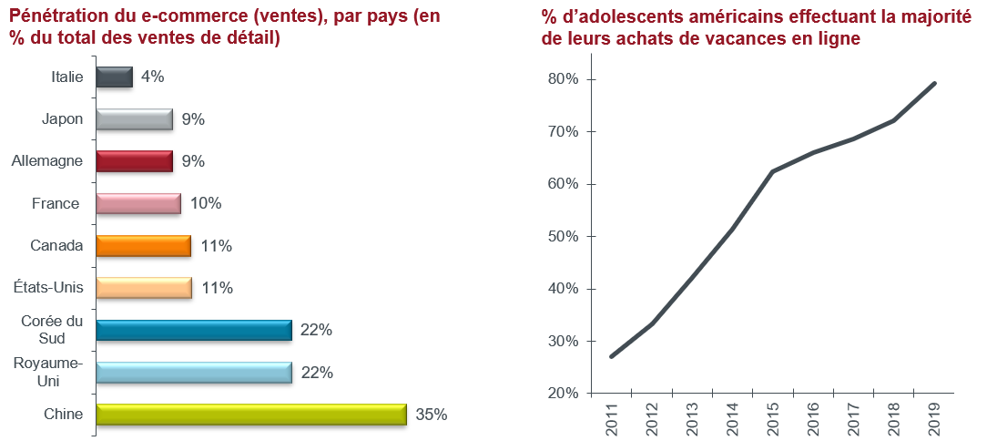 article-image_investing-in-real-estate-spotify-or-cassette-tape_chart01_FR