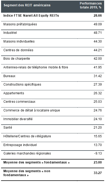 article-image_investing-in-real-estate-spotify-or-cassette-tape_chart02_FR