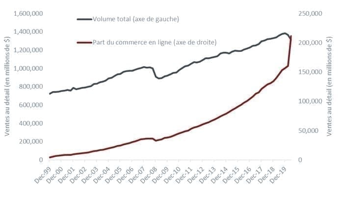 article-image_investment-themes-for-the-COVID-19-economic-recovery_chart01_FR