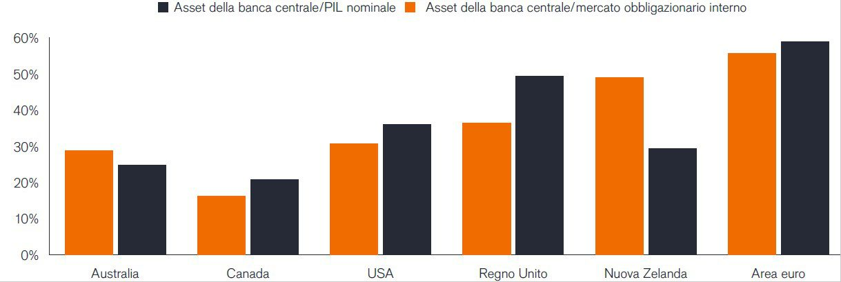 Figure 1: Central bank assets relative to domestic bond markets and GDP