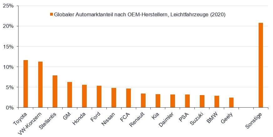 article-image_smartphones-on-wheels_chart01_DE