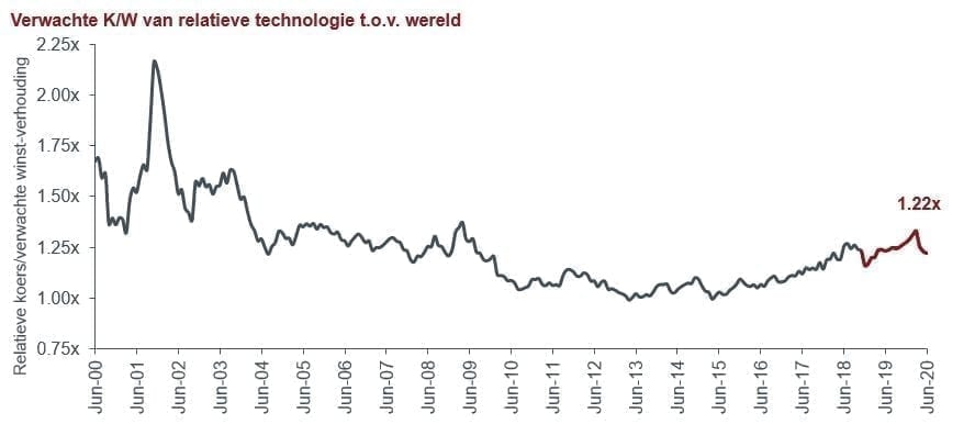 article-image_tech-stocks-looking-for-secular-growth-but-not-at-any-price_chart02_NLD