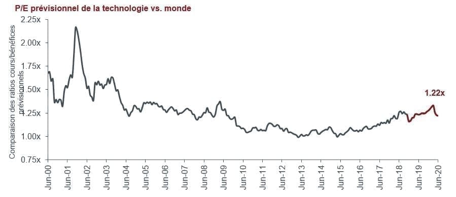 article-image_tech-stocks-looking-for-secular-growth-but-not-at-any-price_chart03_FR
