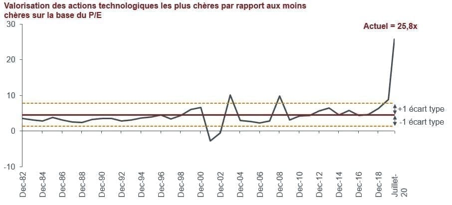 article-image_tech-stocks-looking-for-secular-growth-but-not-at-any-price_chart04_FR