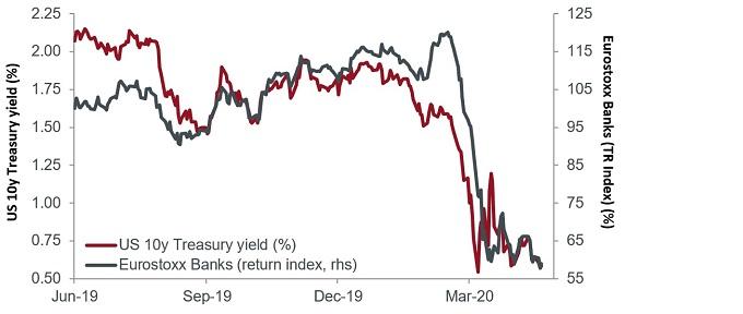 article_chart_10y vs Eurostoxx banks