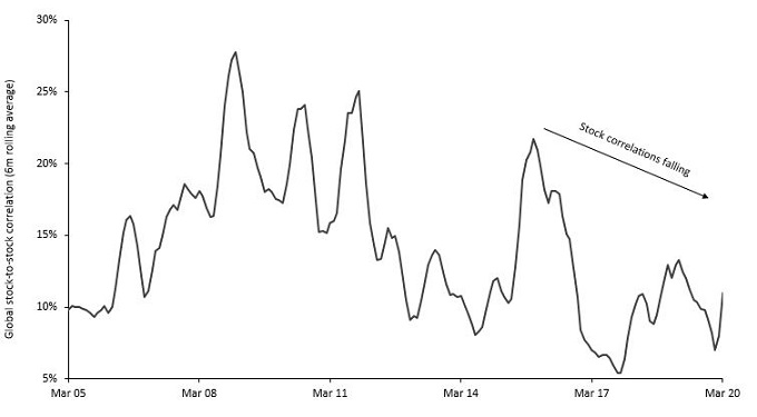 article_chart_falling pricing correlations
