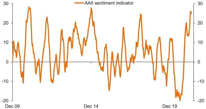 article_chart_peak sentiment 2