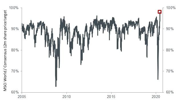 article_chart_the-big-rotation-2-2020-06-08