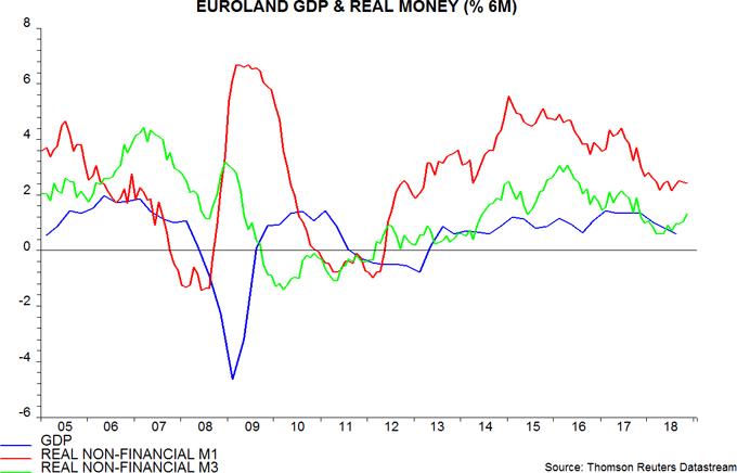 Euroland money numbers: mixed signals | Janus Henderson Investors