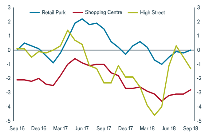 Retail: adapting to change | Janus Henderson Investors