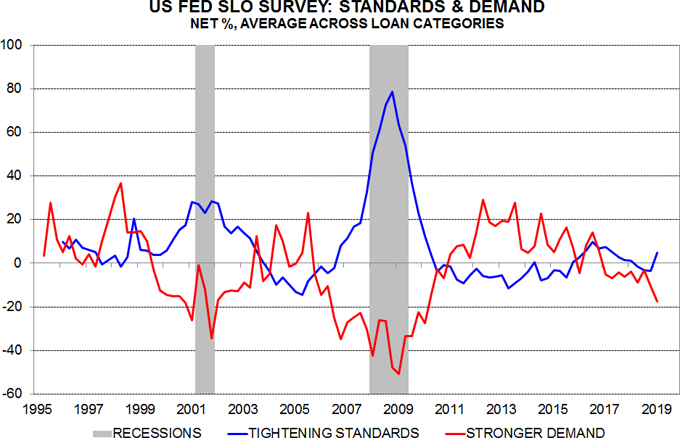 US loan officer survey signalling credit / economic weakness | Janus Henderson Investors