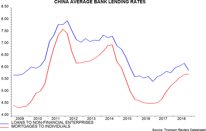 Body image: China Average Bank Lending Rates