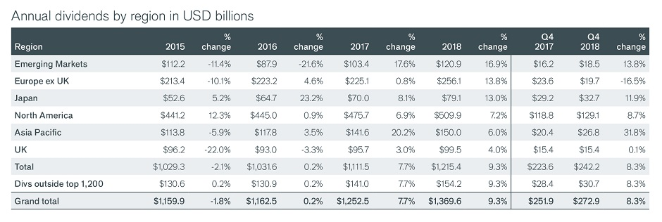 Body Image: Annual dividends by region in USD table