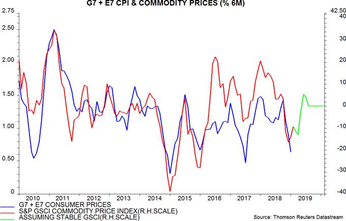 Body image: G7 + E7 CPI & Commodity Prices