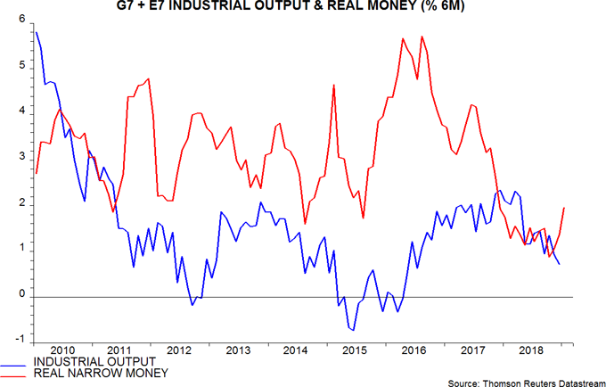 Body image: G7 + E7 Industrial Output & Real Money
