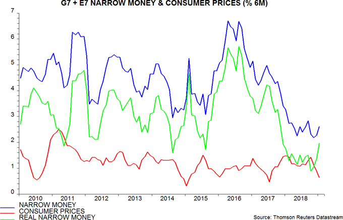 Body image: G7 + E7 Narrow Money & Consumer Prices