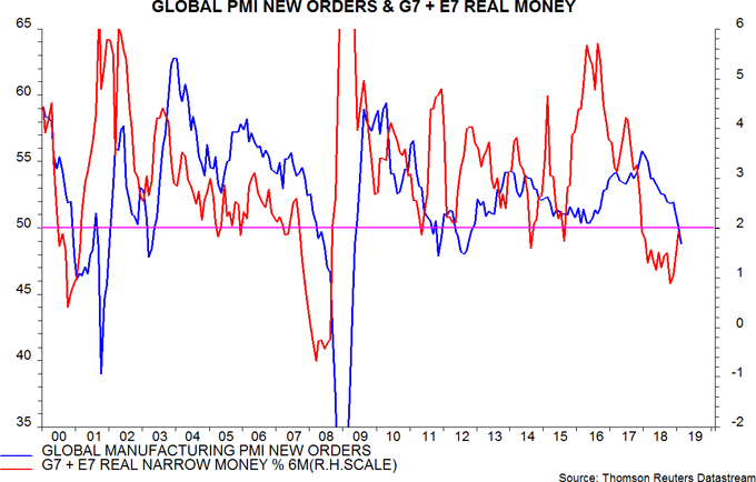 Body image: Global PMI New orders & G7 + E7 Real Money