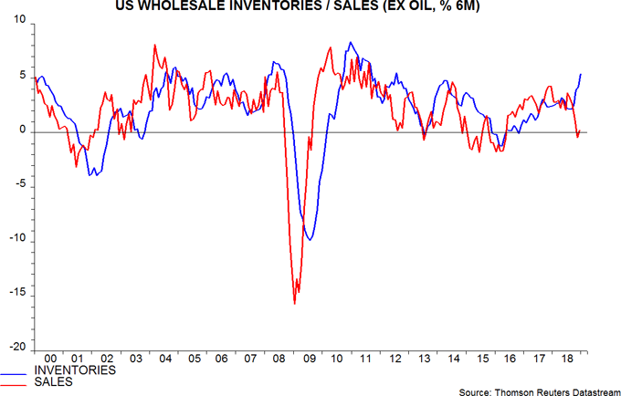 Body image: US Wholesale Inventories / Sales (EX Oil, % 6M)