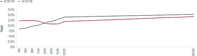 Flattening U.S. Treasury Curve Chart | Global Fixed Income Compass | Janus Henderson Investors