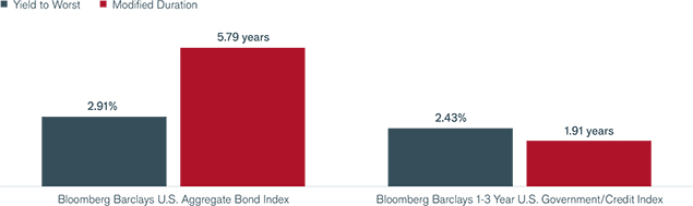 Yield-to-Worst & Duration of Core Bond Market Segments Chart | Global Fixed Income Compass | Janus Henderson Investos