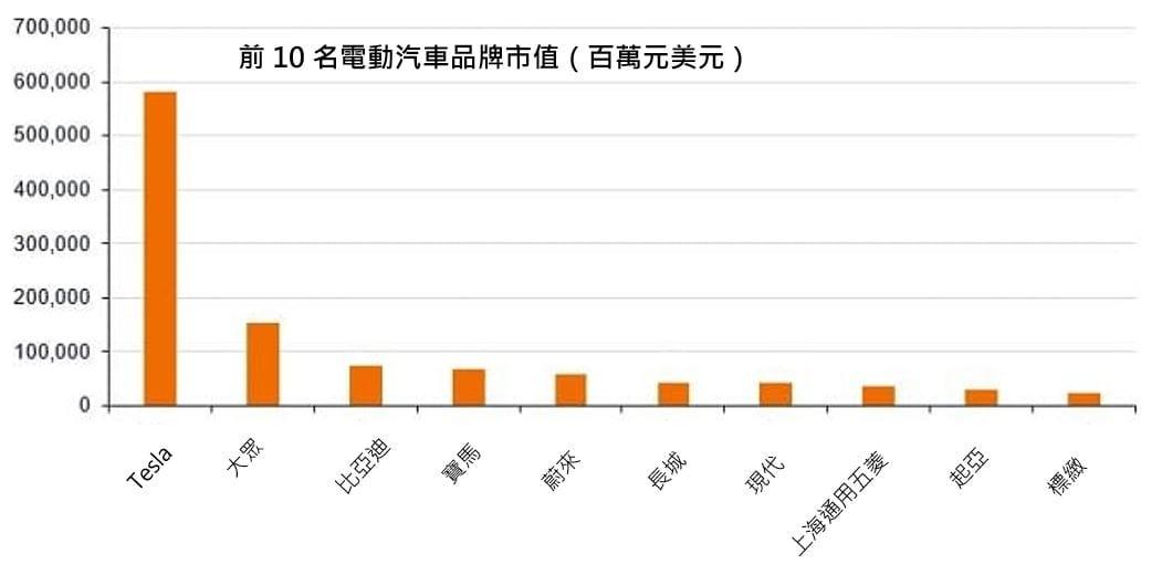 Top 10 EV market cap 2020 Chinese