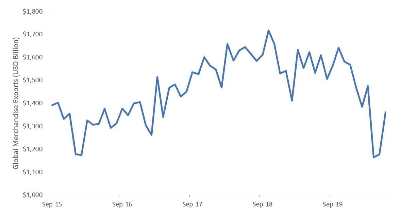 em chart