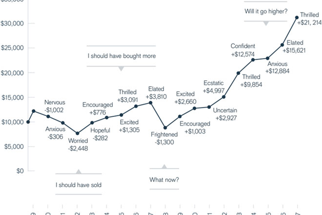 feature-image_emotional-cycles-of-market_660x440