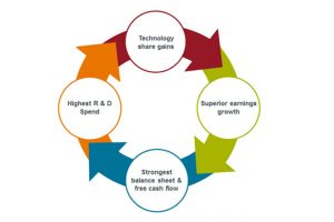 Tech titans' results continue to support the 'technology flywheel'