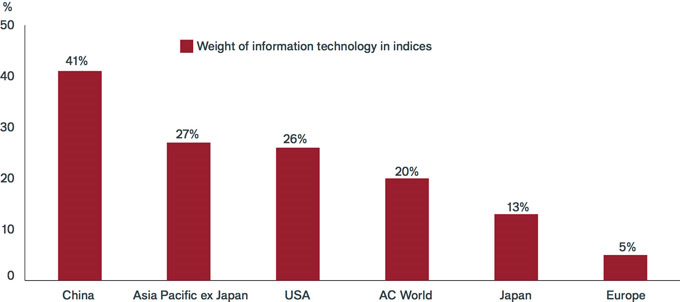 weight of information technology indices | The haves and have nots in the game of disruption | Janus Henderson Investors