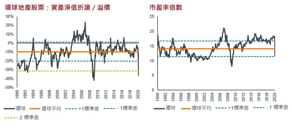 global property Chinese chart on Mar 2020